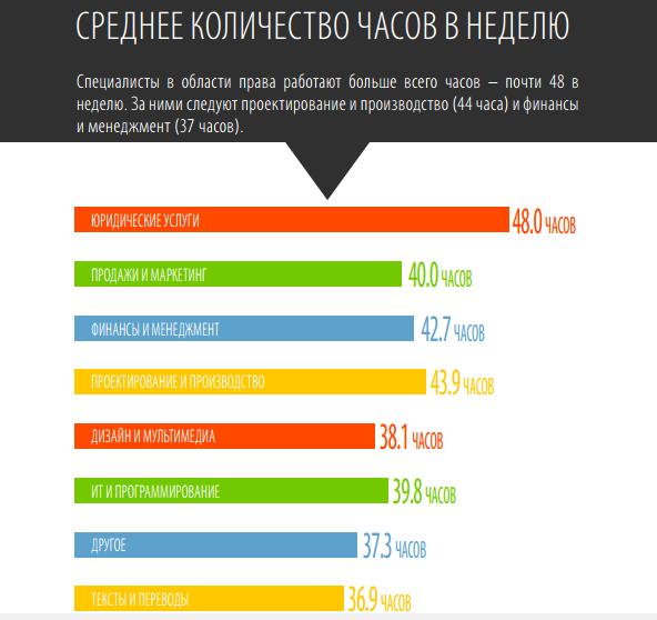 Среднее количество рабочих часов в неделю по Украине