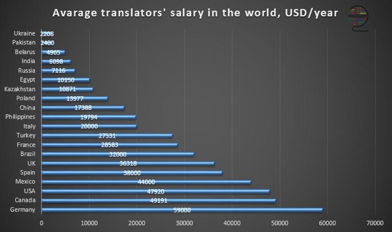 Зарплата фрилансера переводчика трудовой договор для фриланса